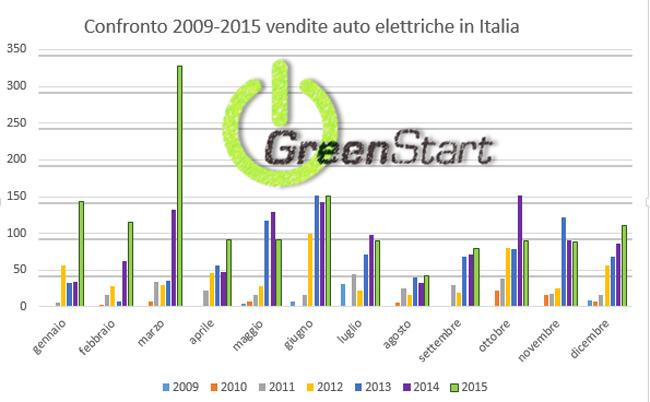 Grafico di confronto mensile vendita auto elettriche in Italia