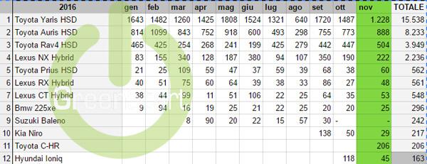 11-dati-vendita-auto-ibride-piu-vendute