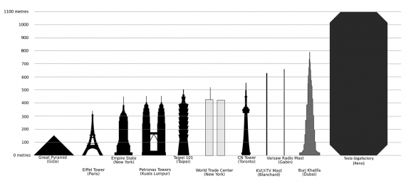 Tesla-gigafactory-confronto-grattacieli
