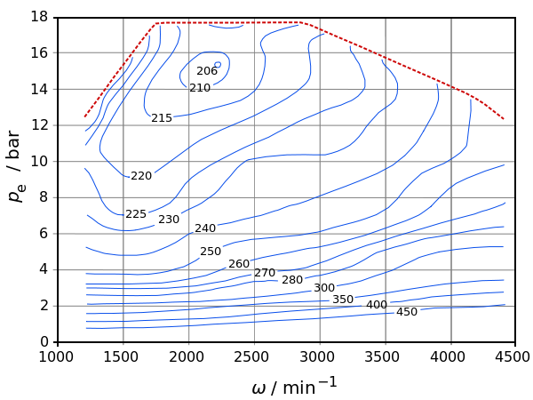 diagramma consumo specifico
