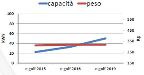 Batteria: capacità vs. peso 2015-2019 per la VW eGolf
