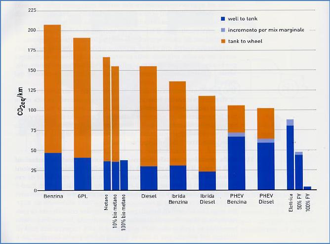 CO2: comparazione emissioni well-to-wheel 2017 (fonte RSE/Ricerca sul Sistema Energetico)