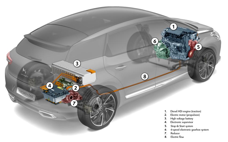 Schema Elettrico Auto : Come funziona lauto ibrida con motori in parallelo greenstart