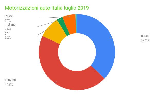 motorizzazioni auto Italia 2019