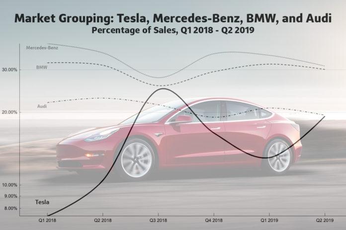 Effetto Tesla auto usate premium
