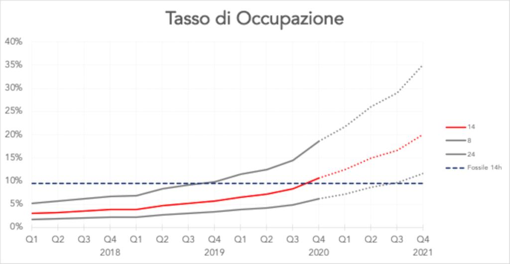 TDO, l'indice che valuta la sostenibilità della mobilità elettrica in un'area geografica (OneWedge).